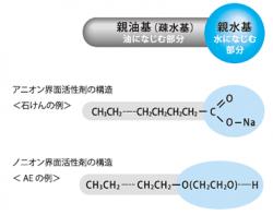 界面活性剤構造